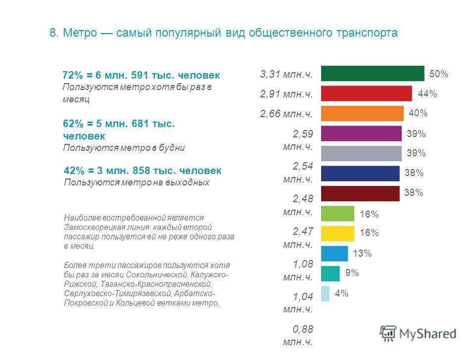 8.Метро самый популярный вид общественного транспорта 72% = 6 млн. 591 тыс. человек Пользуются метро хотя бы раз в месяц 62% = 5 млн. 681 тыс. человек Пользуются метро в будни 42% = 3 млн. 858 тыс. человек Пользуются метро на выходных 50% 44% 40% 39%