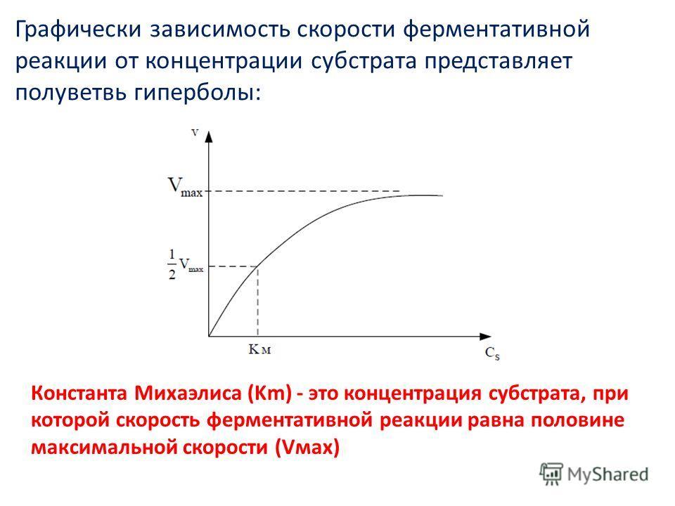 Графически зависимость скорости ферментативной реакции от концентрации субстрата представляет полуветвь гиперболы: Константа Михаэлиса (Km) - это концентрация субстрата, при которой скорость ферментативной реакции равна половине максимальной скорости