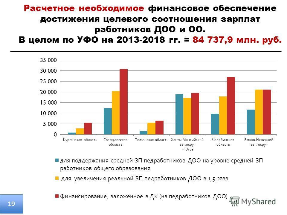 Расчетное необходимое финансовое обеспечение достижения целевого соотношения зарплат работников ДОО и ОО. В целом по УФО на 2013-2018 гг. = 84 737,9 млн. руб. 19