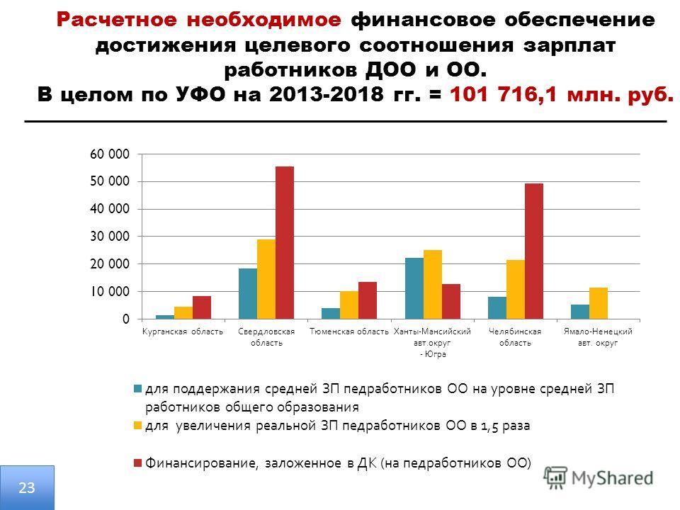 Расчетное необходимое финансовое обеспечение достижения целевого соотношения зарплат работников ДОО и ОО. В целом по УФО на 2013-2018 гг. = 101 716,1 млн. руб. 23