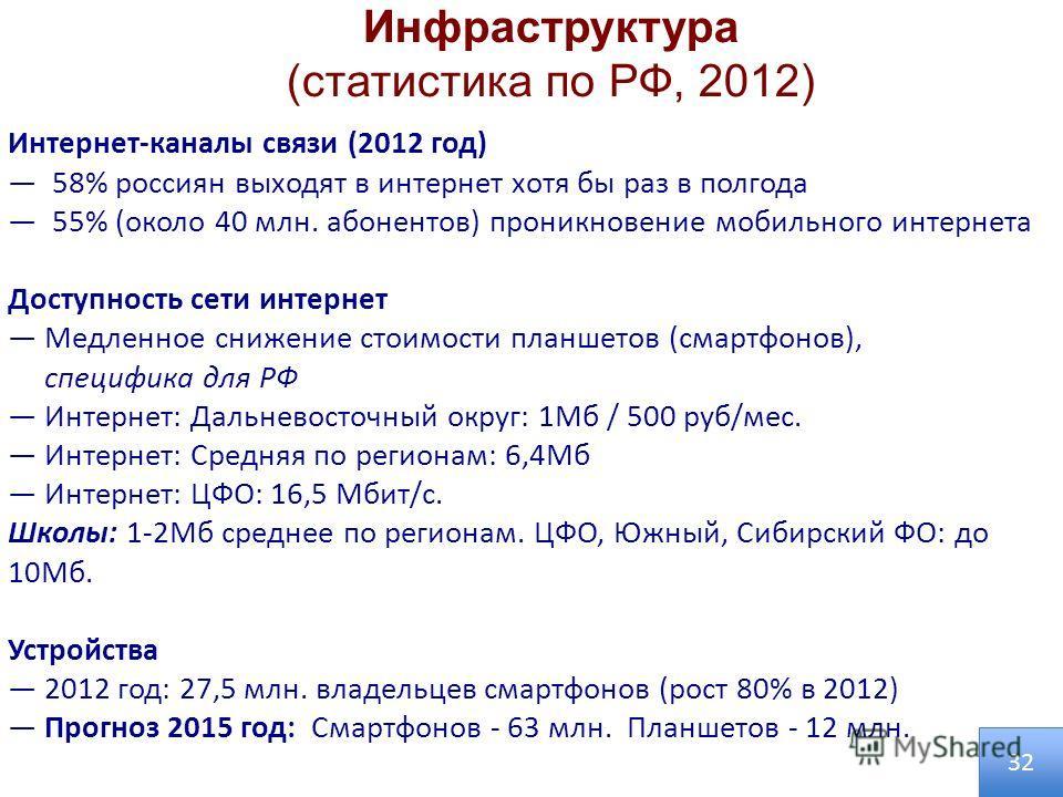 Инфраструктура (статистика по РФ, 2012) Интернет-каналы связи (2012 год) 58% россиян выходят в интернет хотя бы раз в полгода 55% (около 40 млн. абонентов) проникновение мобильного интернета Доступность сети интернет Медленное снижение стоимости план