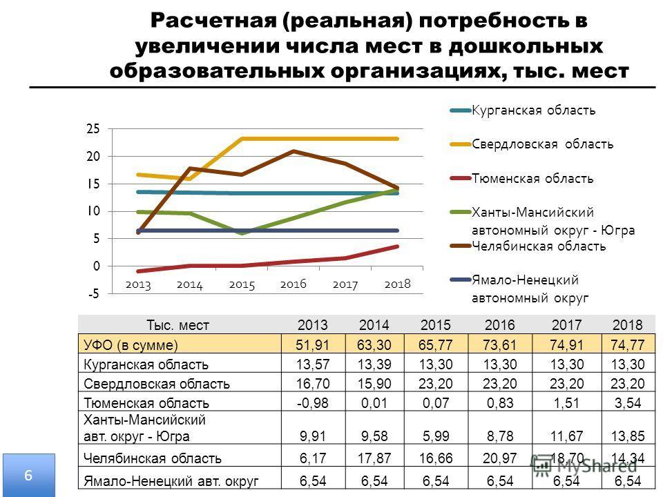 Расчетная (реальная) потребность в увеличении числа мест в дошкольных образовательных организациях, тыс. мест Тыс. мест 201320142015201620172018 УФО (в сумме)51,9163,3065,7773,6174,9174,77 Курганская область13,5713,3913,30 Свердловская область16,7015
