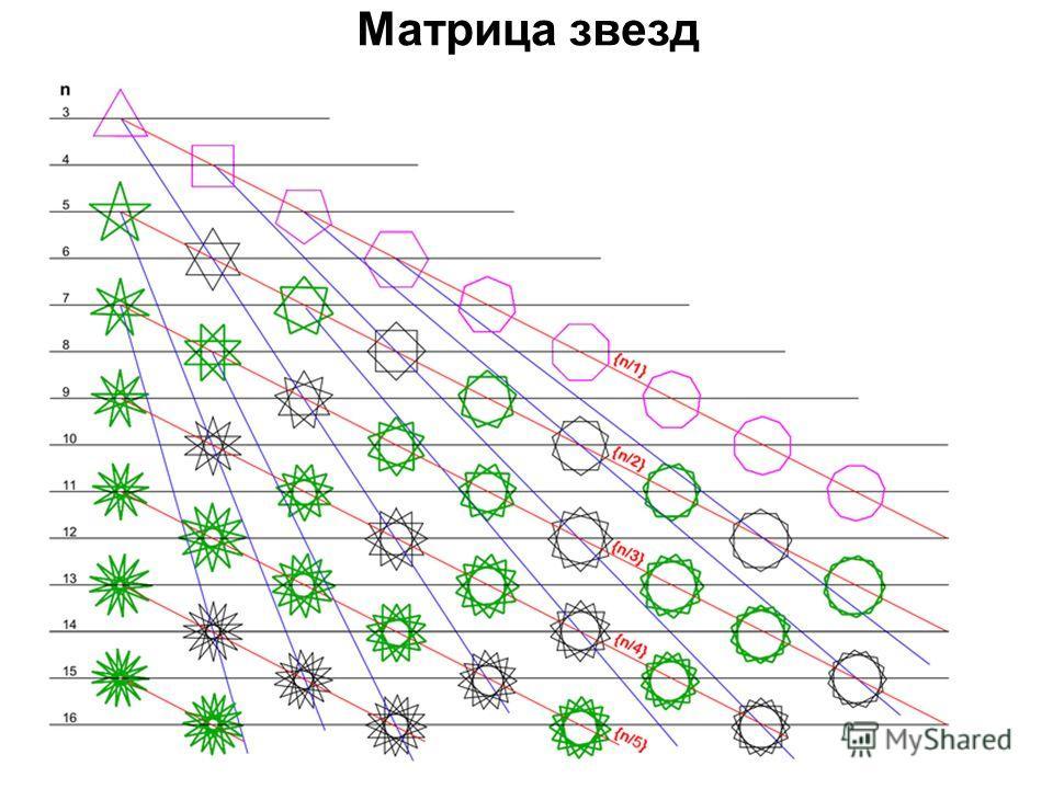 Матрица звезд