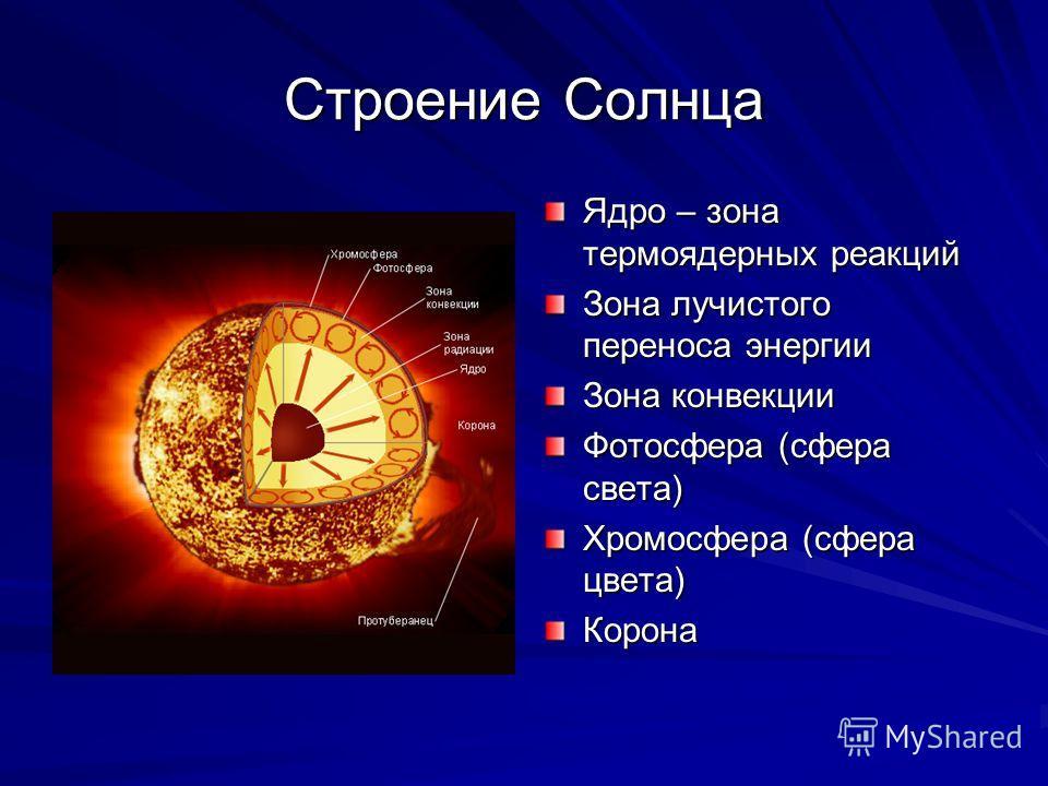 Строение Солнца Ядро – зона термоядерных реакций Зона лучистого переноса энергии Зона конвекции Фотосфера (сфера света) Хромосфера (сфера цвета) Корона