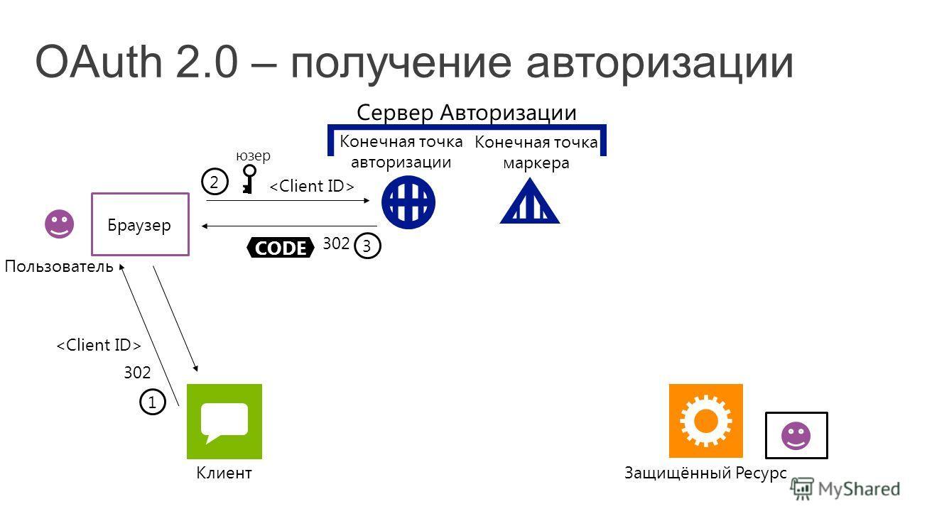 Защищённый Ресурс Клиент Сервер Авторизации Конечная точка авторизации Конечная точка маркера Браузер CODE 3 302 1 2 юзер Пользователь