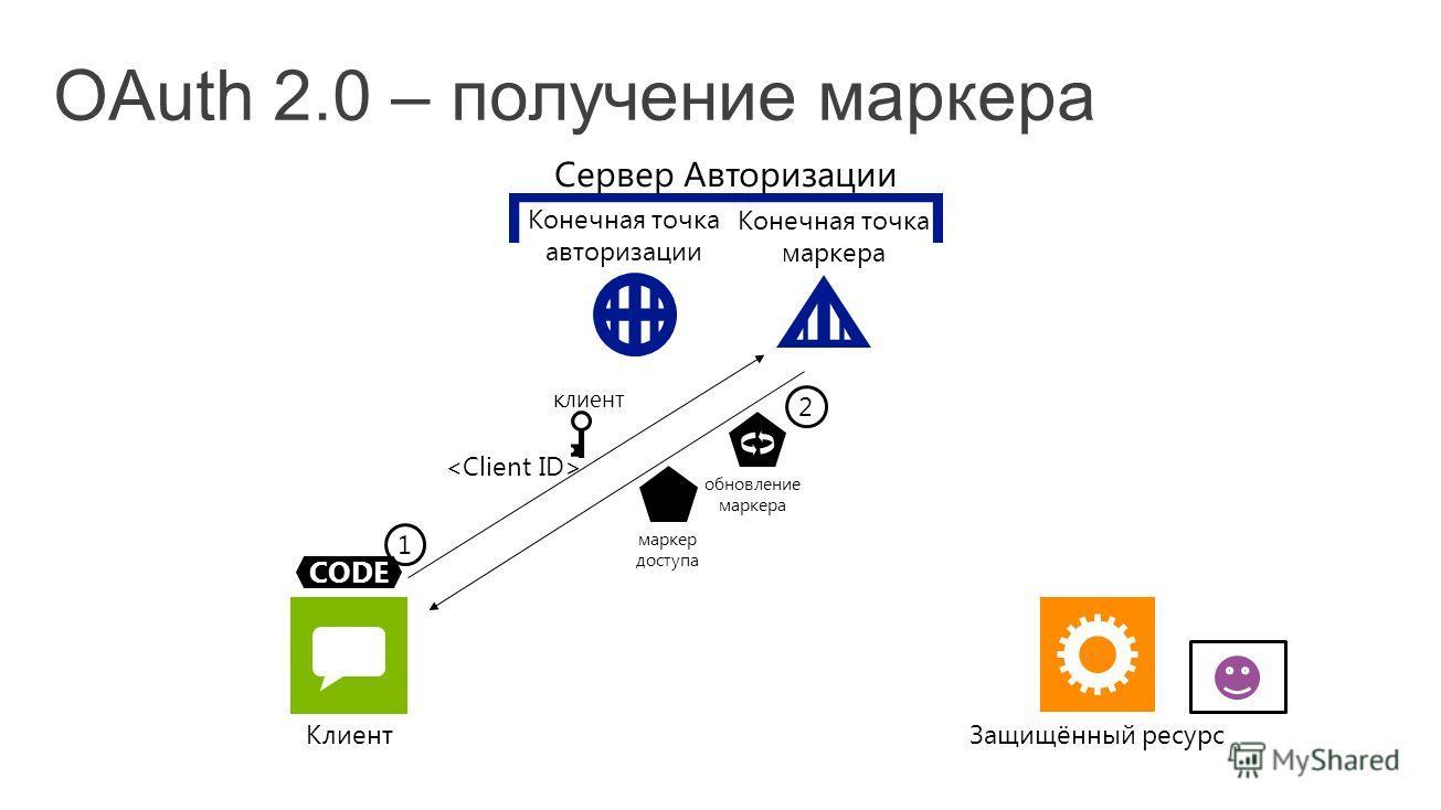 Защищённый ресурсКлиент CODE 2 маркер доступа обновление маркера 1 клиент Конечная точка авторизации Конечная точка маркера Сервер Авторизации
