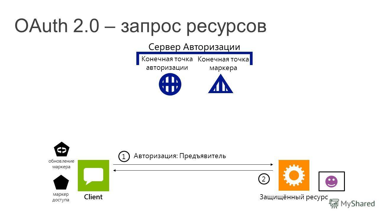 Client 1 маркер доступа 2 обновление маркера Client Авторизация: Предъявитель Сервер Авторизации Конечная точка авторизации Конечная точка маркера Защищённый ресурс