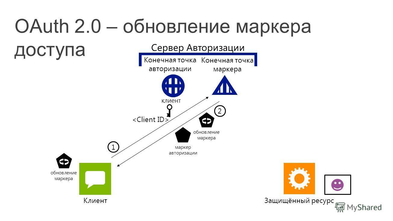 Клиент 2 маркер авторизации обновление маркера 1 клиент Конечная точка авторизации Конечная точка маркера Защищённый ресурс Сервер Авторизации