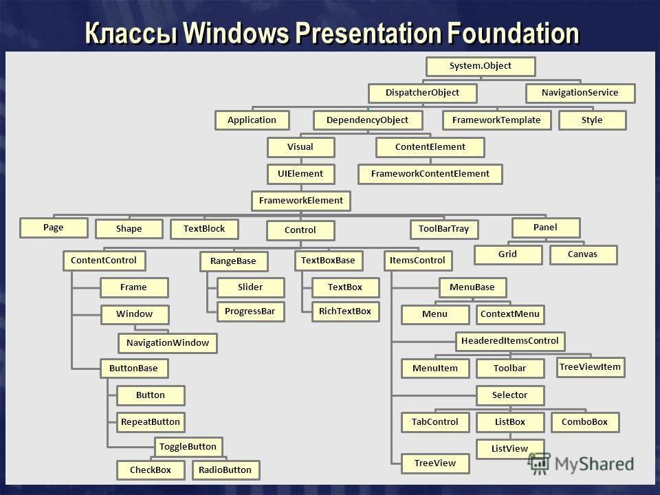 Классы Windows Presentation Foundation System.Object DispatcherObject ApplicationDependencyObject Visual UIElement FrameworkElement Page Shape TextBlock Control ContentControl Frame Window NavigationWindow ButtonBase Button RepeatButton ToggleButton