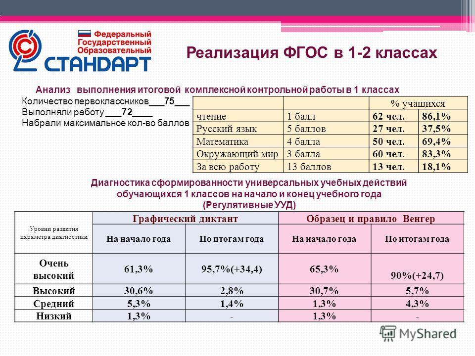% учащихся чтение1 балл62 чел.86,1% Русский язык5 баллов27 чел.37,5% Математика4 балла50 чел.69,4% Окружающий мир3 балла60 чел.83,3% За всю работу13 баллов13 чел.18,1% Анализ выполнения итоговой комплексной контрольной работы в 1 классах Количество п