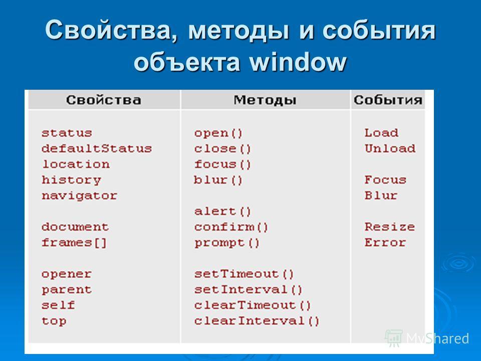 Свойства, методы и события объекта window