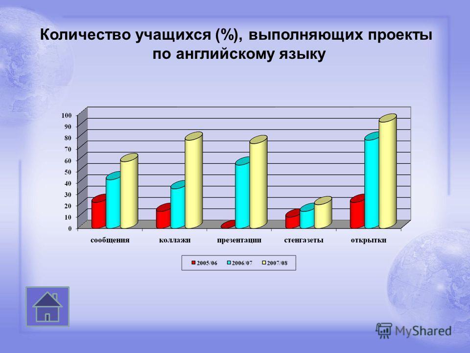 Количество учащихся (%), выполняющих проекты по английскому языку