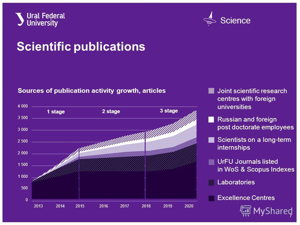 Science 7 Scientific publications 20142016201720182019201520132020 Sources of publication activity growth, articles 3 500 3 000 2 500 2 000 0 1 500 1 000 500 4 000 1 stage 3 stage 2 stage Excellence Centres Laboratories Scientists on a long-term inte