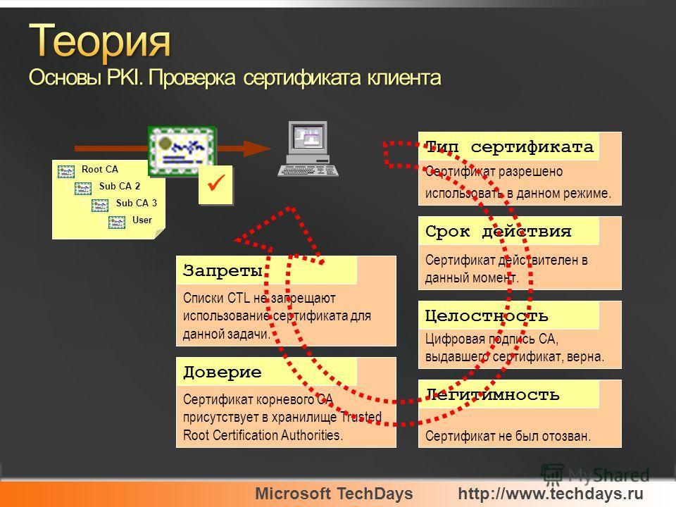 Root CA Sub CA 2 Sub CA 3 User Сертификат разрешено использовать в данном режиме. Тип сертификата Сертификат действителен в данный момент. Срок действия Цифровая подпись CA, выдавшего сертификат, верна. Целостность Сертификат не был отозван. Легитимн
