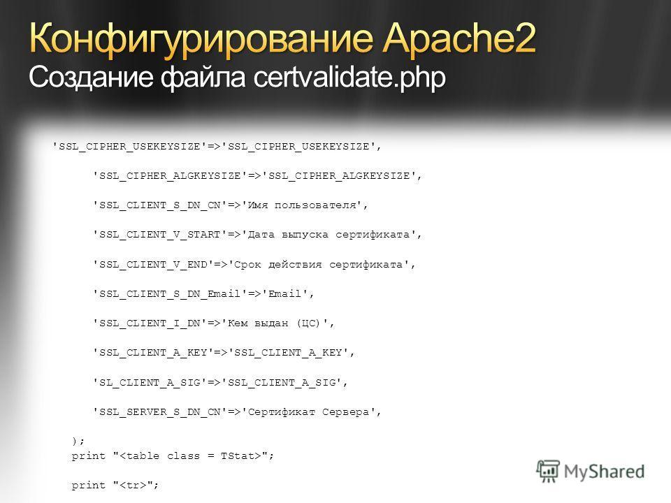 'SSL_CIPHER_USEKEYSIZE'=>'SSL_CIPHER_USEKEYSIZE', 'SSL_CIPHER_ALGKEYSIZE'=>'SSL_CIPHER_ALGKEYSIZE', 'SSL_CLIENT_S_DN_CN'=>'Имя пользователя', 'SSL_CLIENT_V_START'=>'Дата выпуска сертификата', 'SSL_CLIENT_V_END'=>'Срок действия сертификата', 'SSL_CLIE