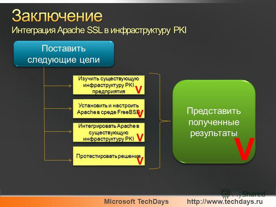 Microsoft TechDayshttp://www.techdays.ru Поставить следующие цели Изучить существующую инфраструктуру PKI предприятия Установить и настроить Apache в среде FreeBSD Интегрировать Apache в существующую инфраструктуру PKI Протестировать решение Представ