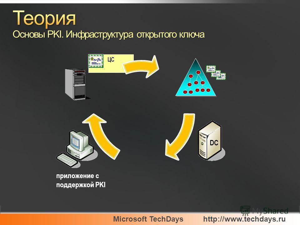 Microsoft TechDayshttp://www.techdays.ru ЦС DC приложение с поддержкой PKI
