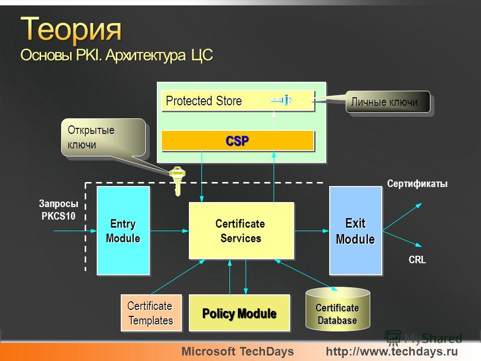 Certificate Services ExitModuleExitModuleEntryModuleEntryModule CertificateTemplatesCertificateTemplates Policy Module Protected Store CSPCSP Личные ключи Открытые ключи Certificate Database Запросы PKCS10 Сертификаты CRL
