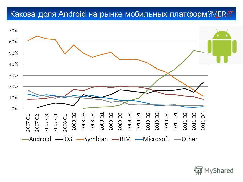 Какова доля Android на рынке мобильных платформ?