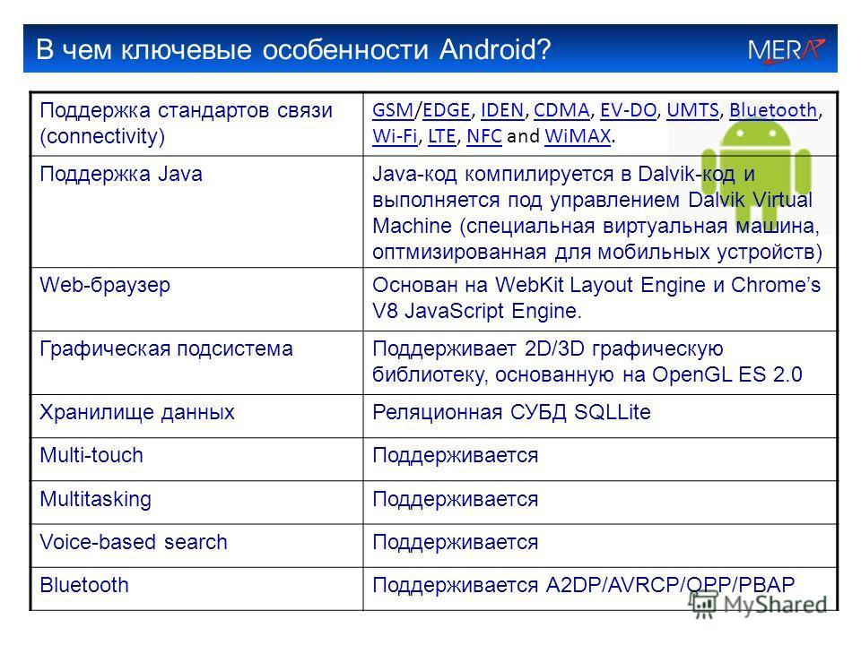 В чем ключевые особенности Android? Поддержка стандартов связи (connectivity) GSMGSM/EDGE, IDEN, CDMA, EV-DO, UMTS, Bluetooth, Wi-Fi, LTE, NFC and WiMAX.EDGEIDENCDMAEV-DOUMTSBluetooth Wi-FiLTENFCWiMAX Поддержка JavaJava-код компилируется в Dalvik-код