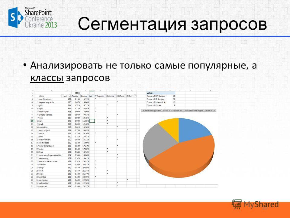 Сегментация запросов Анализировать не только самые популярные, а классы запросов 23