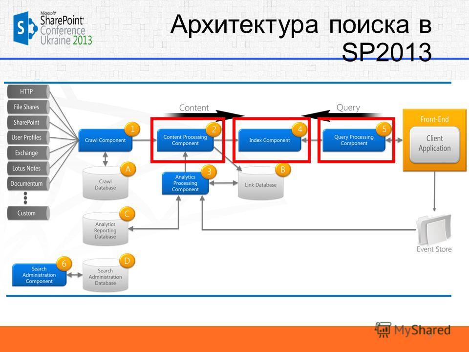 Архитектура поиска в SP2013 9