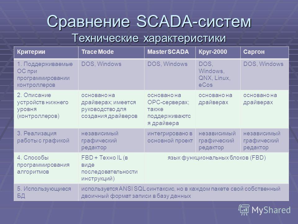 Сравнение SCADA-систем Технические характеристики КритерииTrace ModeMaster SCADAКруг-2000Саргон 1. Поддерживаемые ОС при программировании контроллеров DOS, Windows DOS, Windows, QNX, Linux, eCos DOS, Windows 2. Описание устройств нижнего уровня (конт