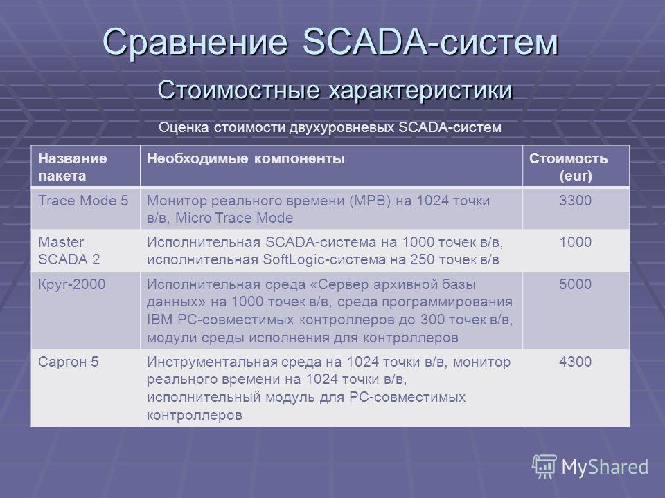 Сравнение SCADA-систем Стоимостные характеристики Название пакета Необходимые компонентыСтоимость (eur) Trace Mode 5Монитор реального времени (МРВ) на 1024 точки в/в, Micro Trace Mode 3300 Master SCADA 2 Исполнительная SCADA-система на 1000 точек в/в
