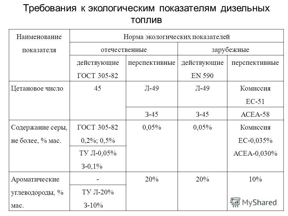 Требования к экологическим показателям дизельных топлив Наименование показателя Норма экологических показателей отечественныезарубежные действующие ГОСТ 305-82 перспективные действующие EN 590 перспективные Цетановое число45Л-49 Комиссия ЕС-51 З-45 А