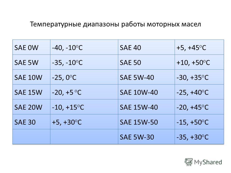 Температурные диапазоны работы моторных масел