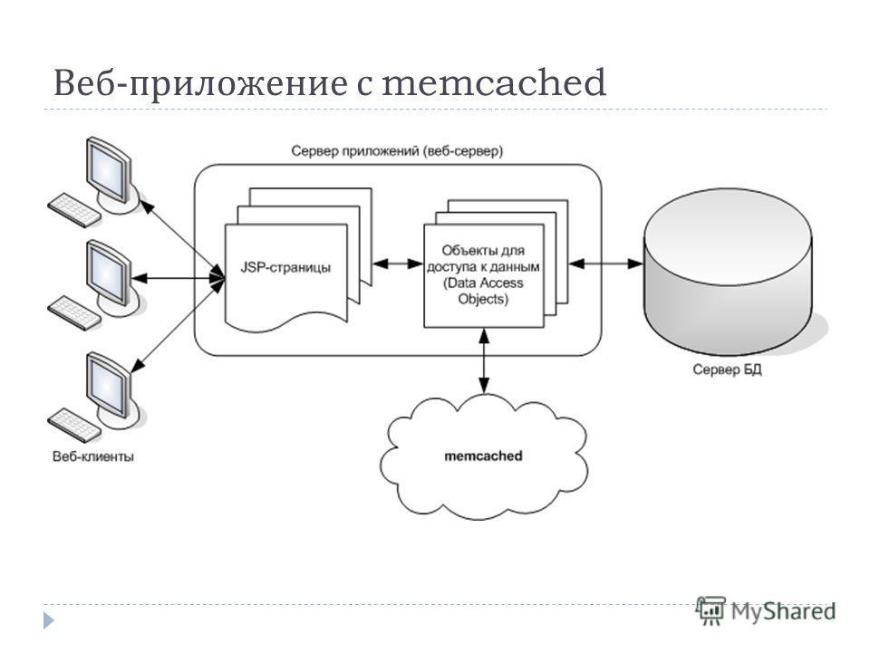 Веб - приложение с memcached