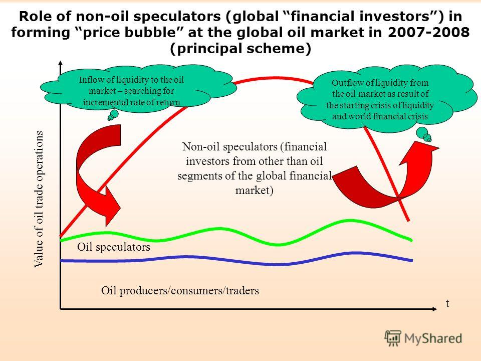 Role of non-oil speculators (global financial investors) in forming price bubble at the global oil market in 2007-2008 (principal scheme) Oil speculators Oil producers/consumers/traders Non-oil speculators (financial investors from other than oil seg