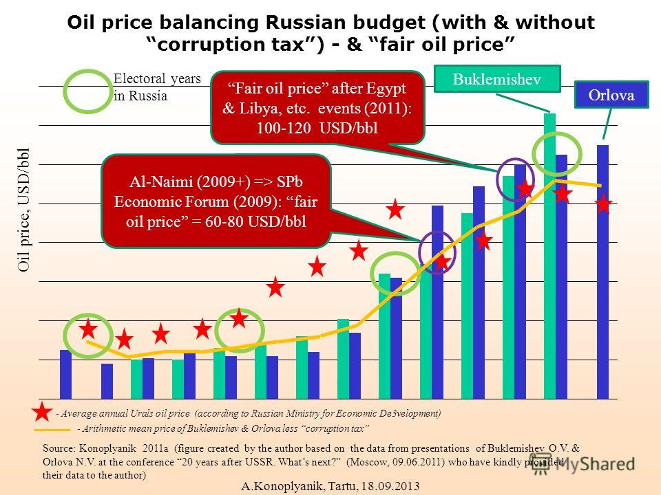 Oil price balancing Russian budget (with & without corruption tax) - & fair oil price Source: Konoplyanik 2011a (figure created by the author based on the data from presentations of Buklemishev O.V. & Orlova N.V. at the conference 20 years after USSR