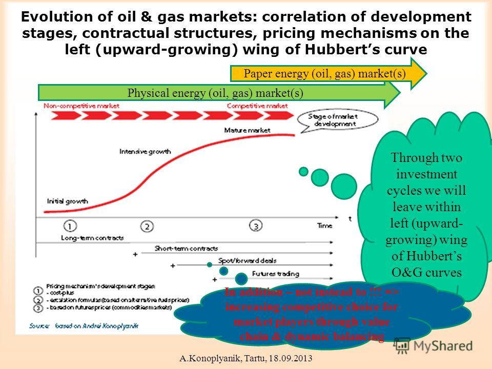 Evolution of oil & gas markets: correlation of development stages, contractual structures, pricing mechanisms on the left (upward-growing) wing of Hubberts curve Physical energy (oil, gas) market(s) Paper energy (oil, gas) market(s) Through two inves