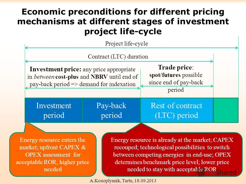 Economic preconditions for different pricing mechanisms at different stages of investment project life-cycle Investment period Pay-back period Rest of contract (LTC) period Investment price: any price appropriate in between cost-plus and NBRV until e
