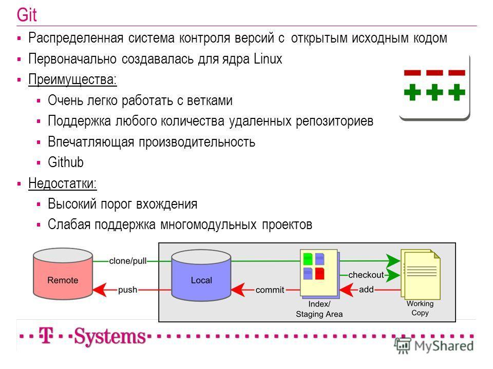 Git Распределенная система контроля версий с открытым исходным кодом Первоначально создавалась для ядра Linux Преимущества: Очень легко работать с ветками Поддержка любого количества удаленных репозиториев Впечатляющая производительность Github Недос