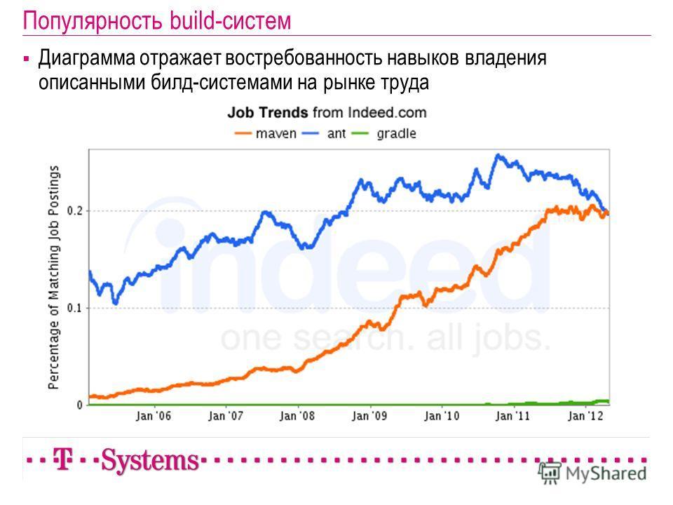 Популярность build-систем Диаграмма отражает востребованность навыков владения описанными билд-системами на рынке труда