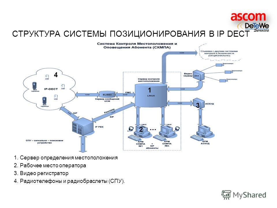 1. Сервер определения местоположения 2. Рабочее место оператора 3. Видео регистратор 4. Радиотелефоны и радиобраслеты (СПУ). СТРУКТУРА СИСТЕМЫ ПОЗИЦИОНИРОВАНИЯ В IP DECT 1 2 3 4