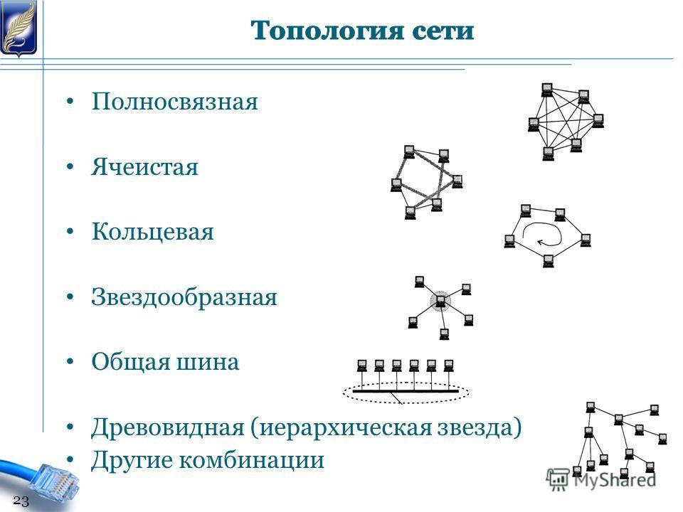 Полносвязная Ячеистая Кольцевая Звездообразная Общая шина Древовидная (иерархическая звезда) Другие комбинации 23