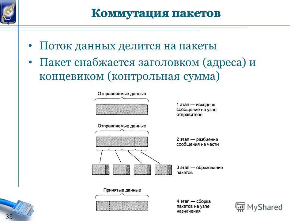 Поток данных делится на пакеты Пакет снабжается заголовком (адреса) и концевиком (контрольная сумма) 33