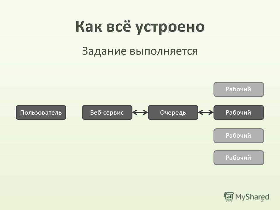 5 ПользовательВеб-сервис ОчередьРабочий Задание выполняется Рабочий