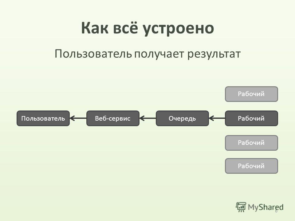 Как всё устроено 6 ПользовательВеб-сервис ОчередьРабочий Пользователь получает результат Рабочий