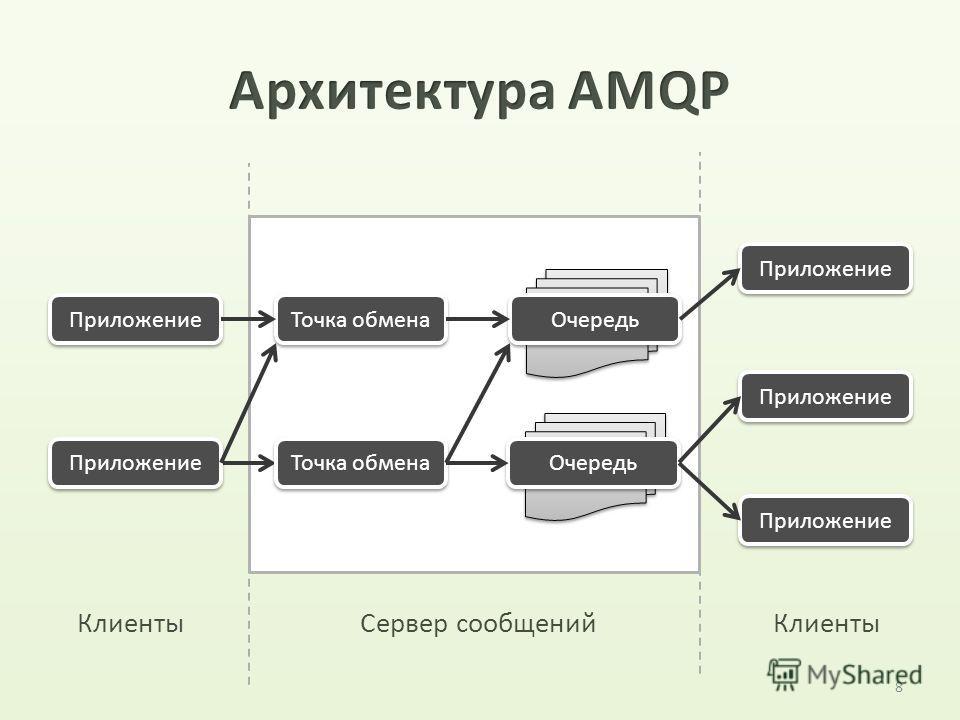 8 Приложение Точка обмена Очередь Точка обмена Приложение Сервер сообщений Приложение Клиенты