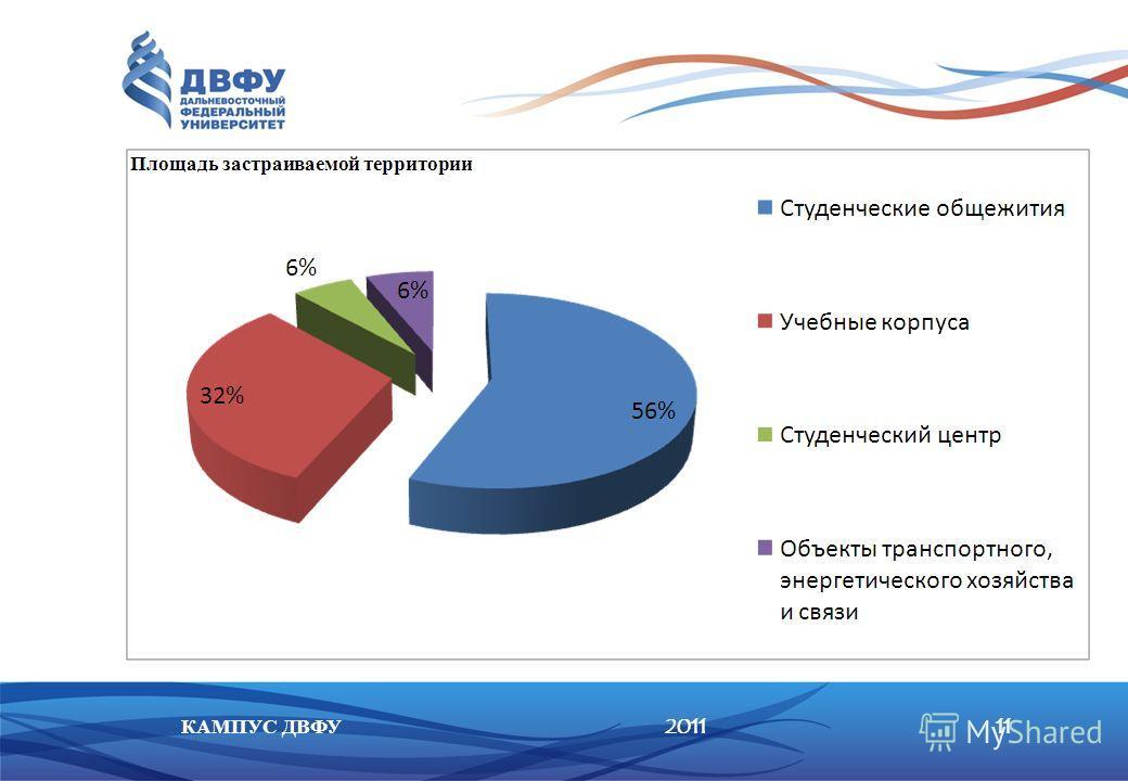 201111КАМПУС ДВФУ