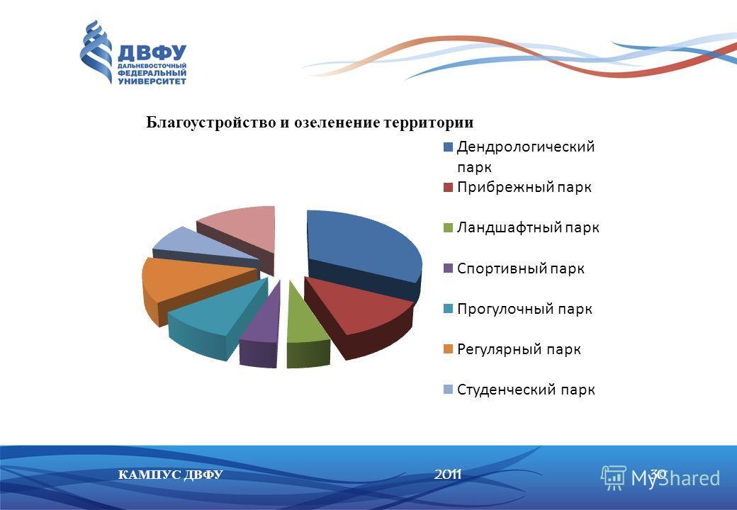 201130КАМПУС ДВФУ