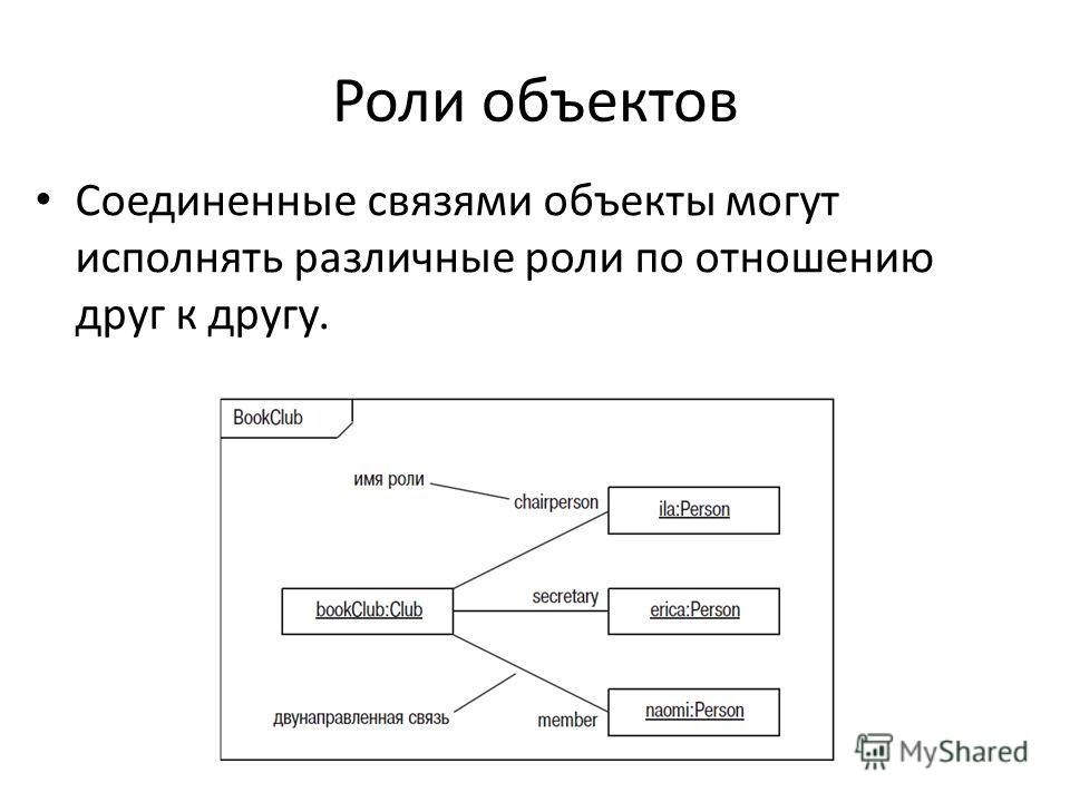Роли объектов Соединенные связями объекты могут исполнять различные роли по отношению друг к другу.