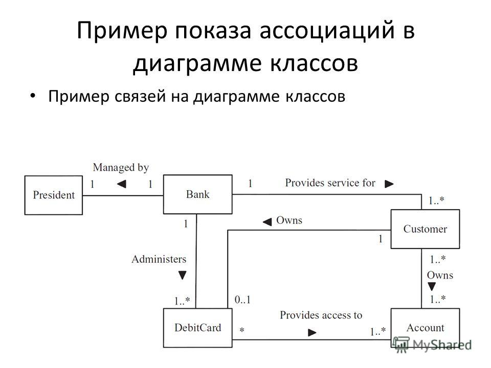 Пример показа ассоциаций в диаграмме классов Пример связей на диаграмме классов