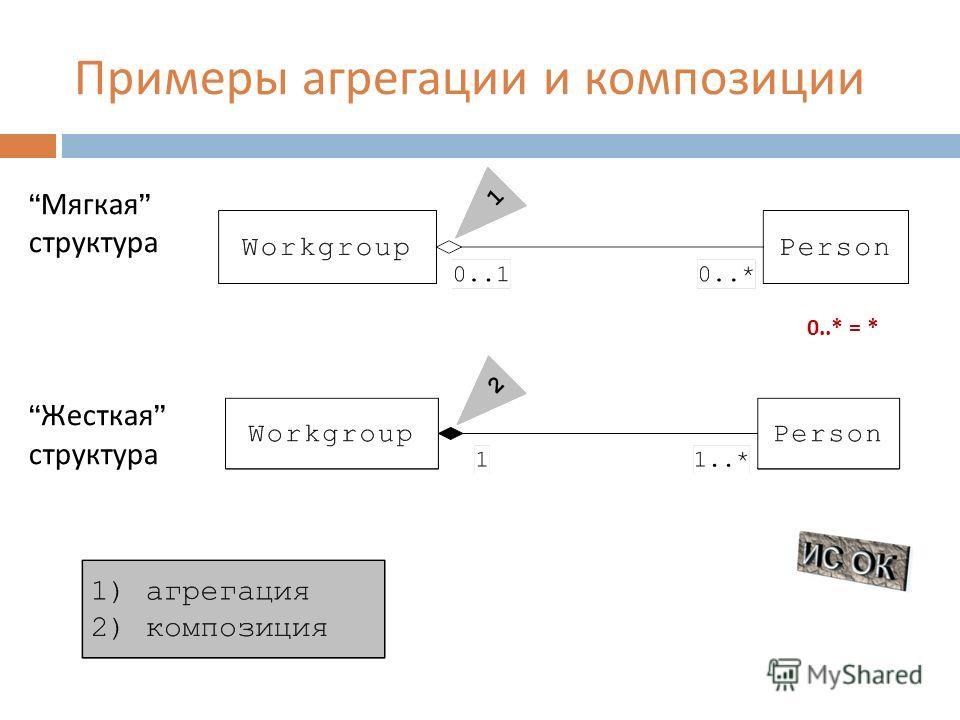 Примеры агрегации и композиции Мягкая структура Жесткая структура 0..* = *