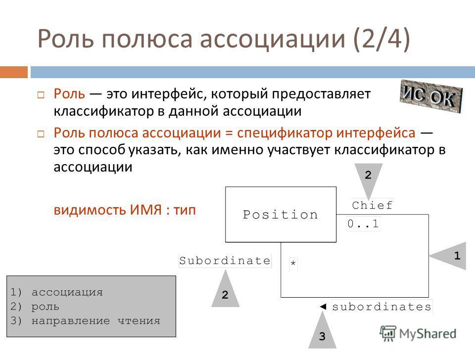 Роль полюса ассоциации (2/4) Роль это интерфейс, который предоставляет классификатор в данной ассоциации Роль полюса ассоциации = спецификатор интерфейса это способ указать, как именно участвует классификатор в ассоциации видимость ИМЯ : тип