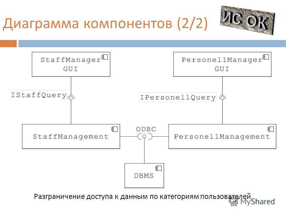 Разграничение доступа к данным по категориям пользователей Диаграмма компонентов (2/2)